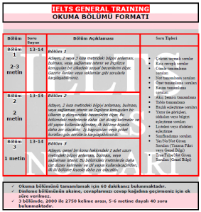 IELTS GENERAL TRAINING OKUMA BÖLÜMÜ FORMATI