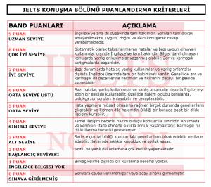 IELTS DERS NOTLARI - ÖZGÜR KARTAL