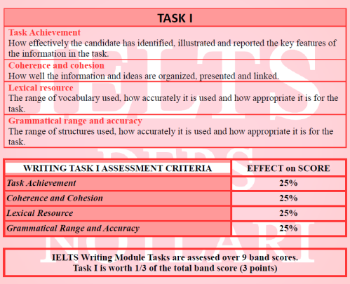 TASK I ASSESSMENT CRITERIA